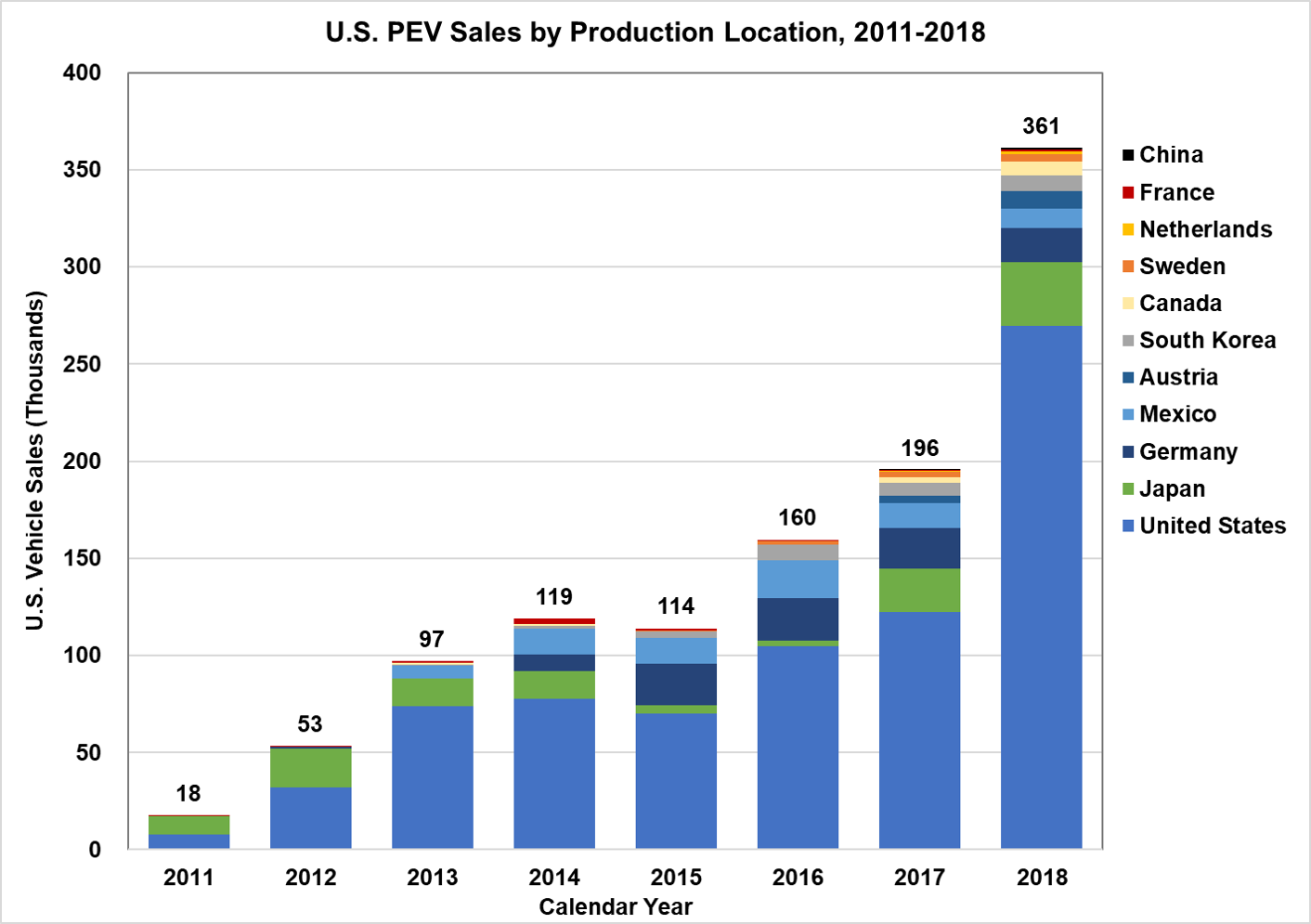 US PEV Sales by Production Location