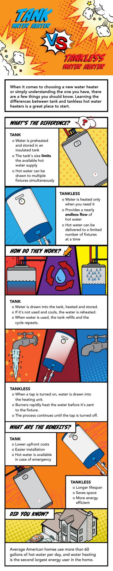 Tank Water Heater Versus Tankless Water Heater Infographic