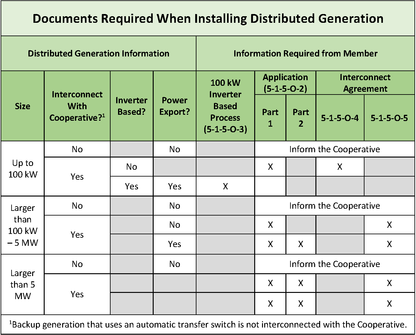 Documents Required When Installing Distributed Generation